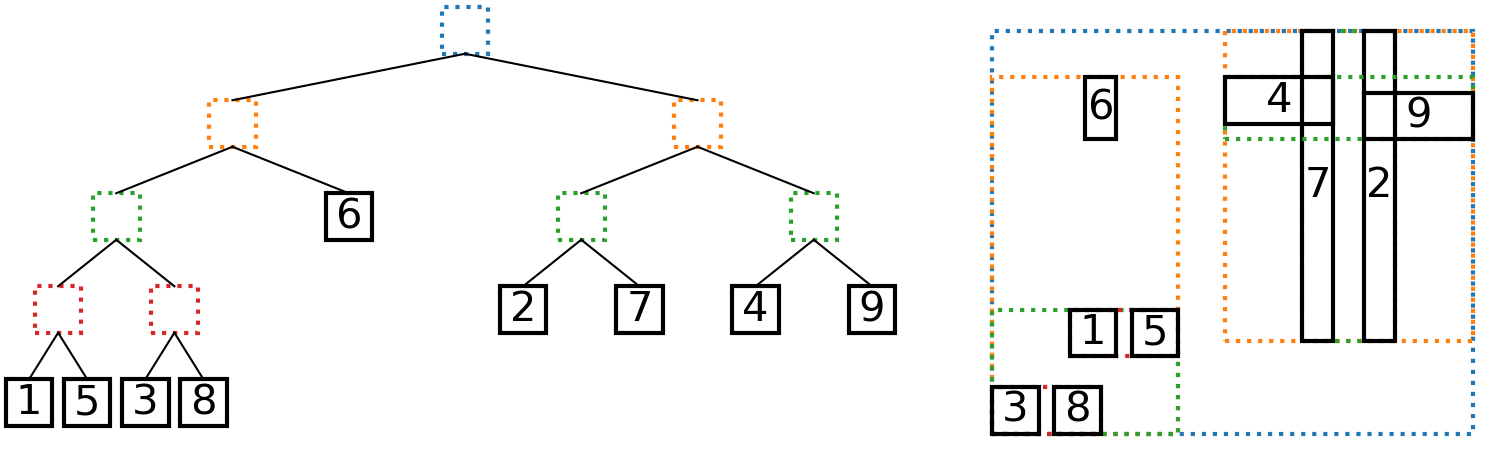 Left: An AABB tree, leaves numbered by insertion order. Right: The AABBs and their bounding boxes.